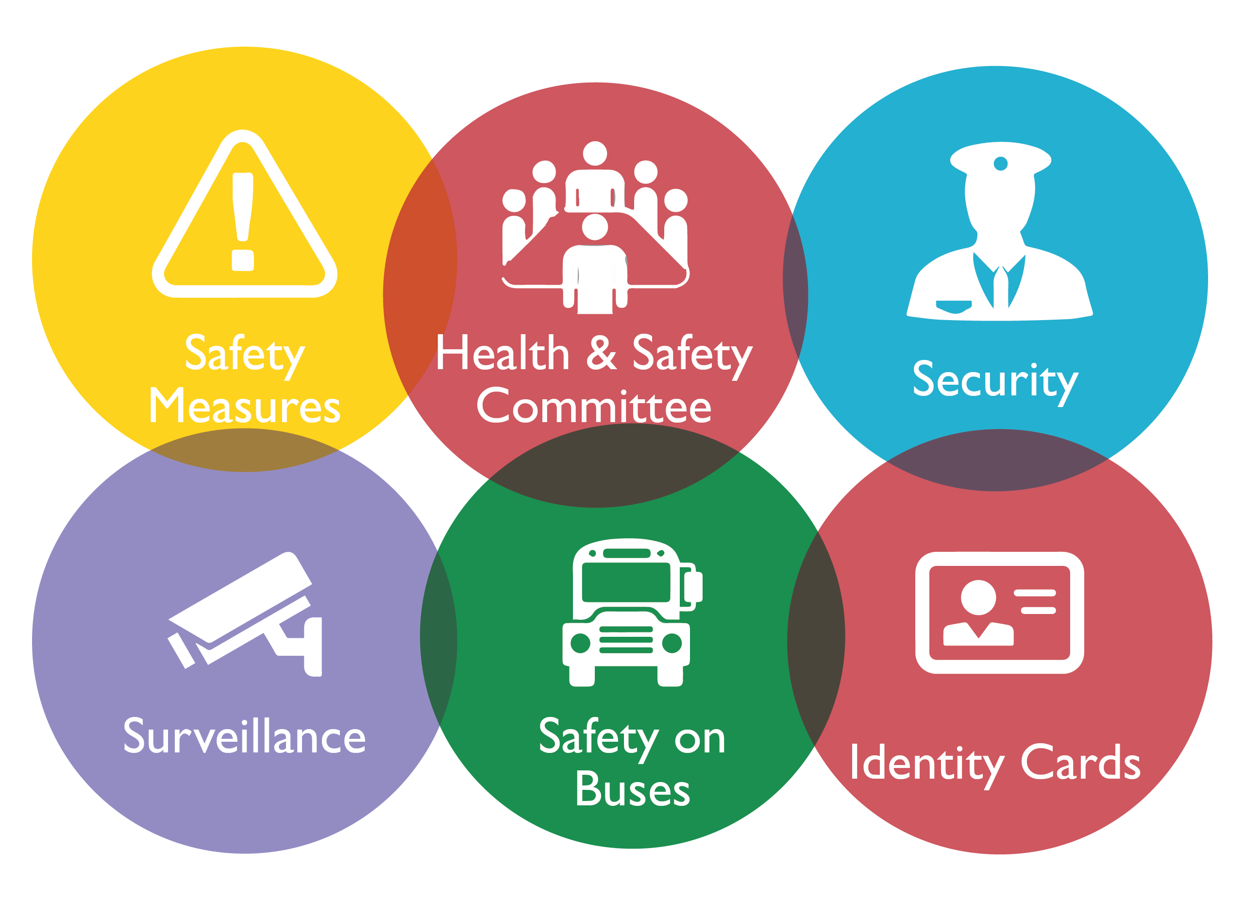 security and safety concerns in schools Have concerned issues of health and safety in schools the following report  • safety and security in many windows the panes of glass have been broken as a result of.